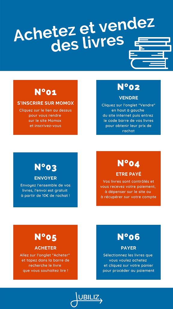 Infographie acheter vendre livres sur Momox